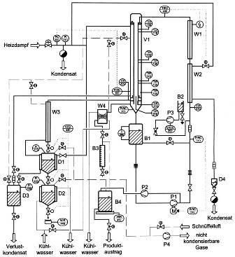 Prozessfließbild